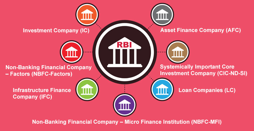 three types of non banking financial institution