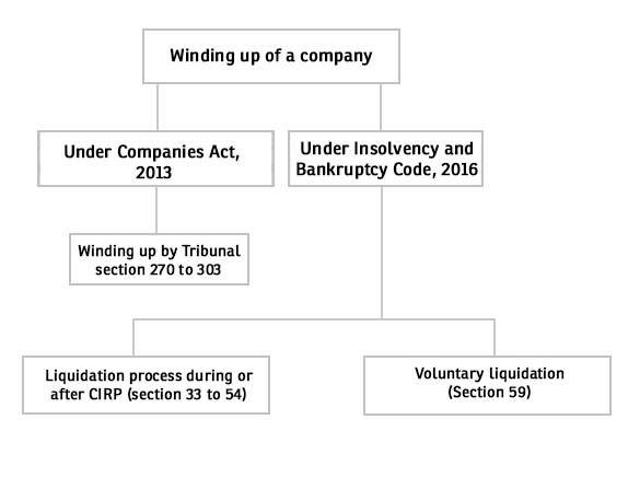 Liquidating a company with no assets and bankruptcy