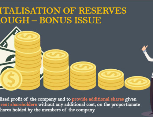 Capitalisation Of Reserves Through – Bonus Issue