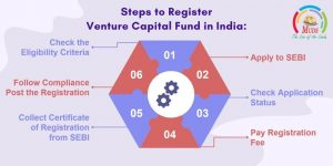 Steps to Register Venture Capital Fund in India