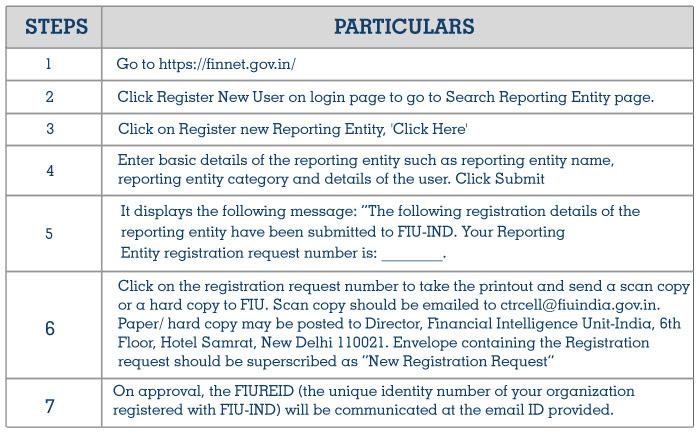 Registration of Reporting Entit