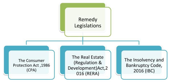 Remedy Legislations