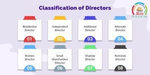 Classification of Directors