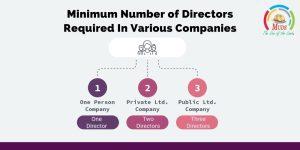 Minimum Number of Directors Required In Various Companies