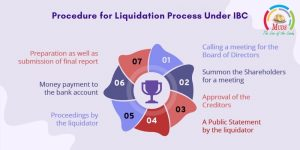 Procedure for Liquidation Process Under IBC