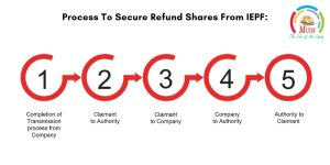 Process To Secure Refund Shares From IEPF