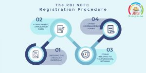 RBI NBFC Registration Procedure