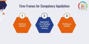 Time-Frames for Compulsory liquidation