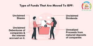 Type of Funds That Are Moved To IEPF