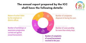 Annual report prepared by the ICC shall have the following details