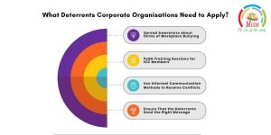 What Deterrents Corporate Organisations Need to Apply