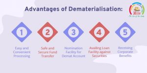 Advantages of Dematerialisation