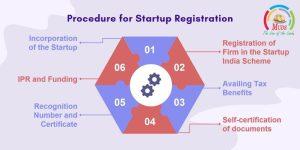 Procedure for Startup Registration