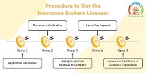 Procedure to Get the Insurance Brokers License