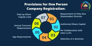 Provisions for One Person Company Registration_