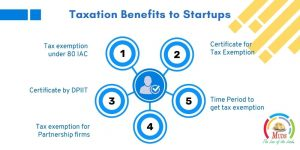Taxation Benefits to Startups