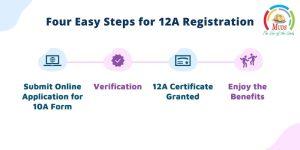 Four Easy Steps for 12A Registration
