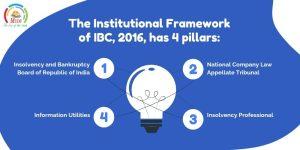 The Institutional Framework of IBC, 2016, has 4 pillars
